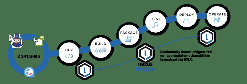 Intégrations de conteneurs pour le cycle de développement logiciel
