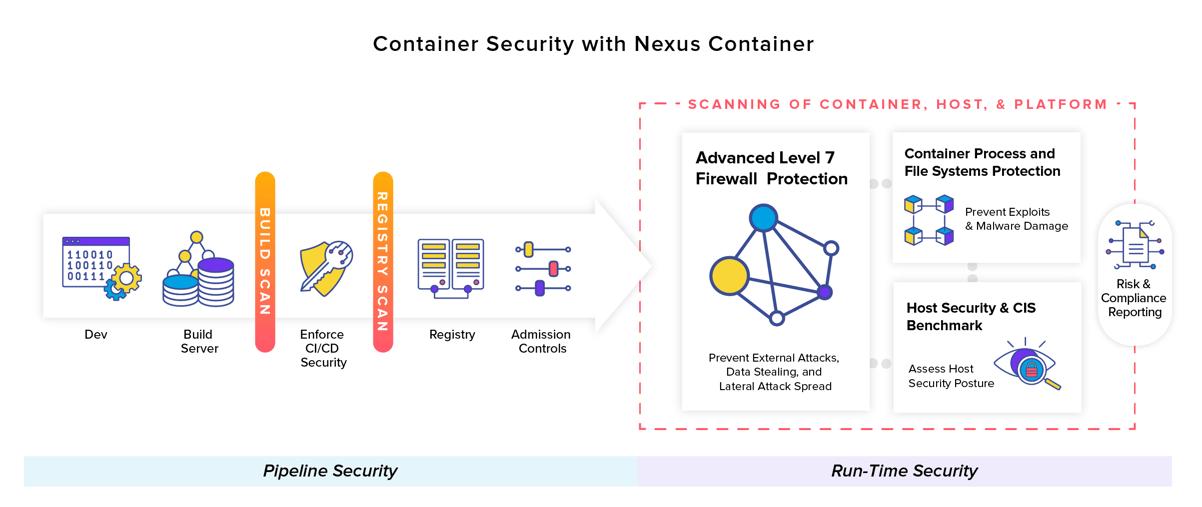 La sécurité des conteneurs avec Nexus Container