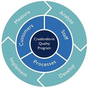 Méthodologie de Creditreform en matière de OSS governance