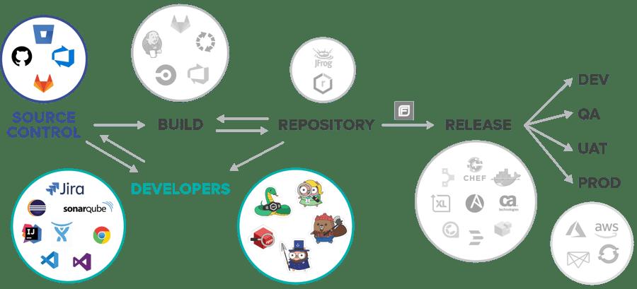 Integrations SDLC@2x-2