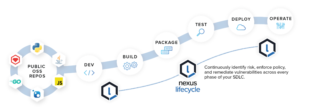 Nexus_Lifecycle_SDLC@2x (1)