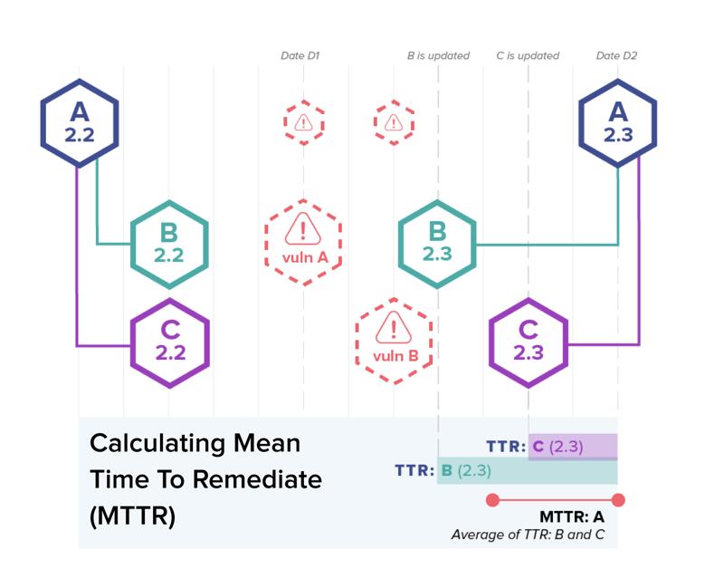 MTTU_MTTRchart