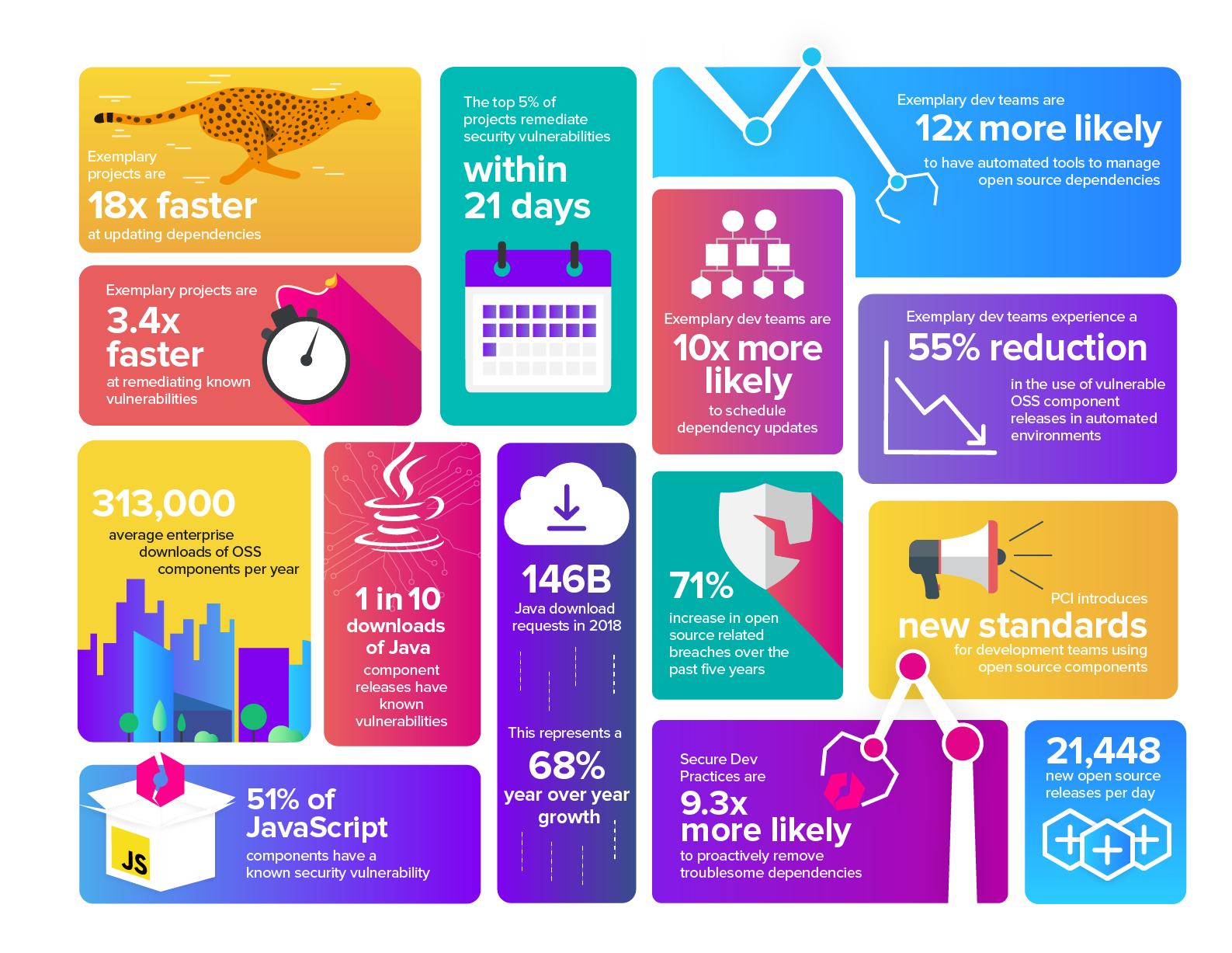 Rapport sur la chaîne logistique logicielle en 2019
